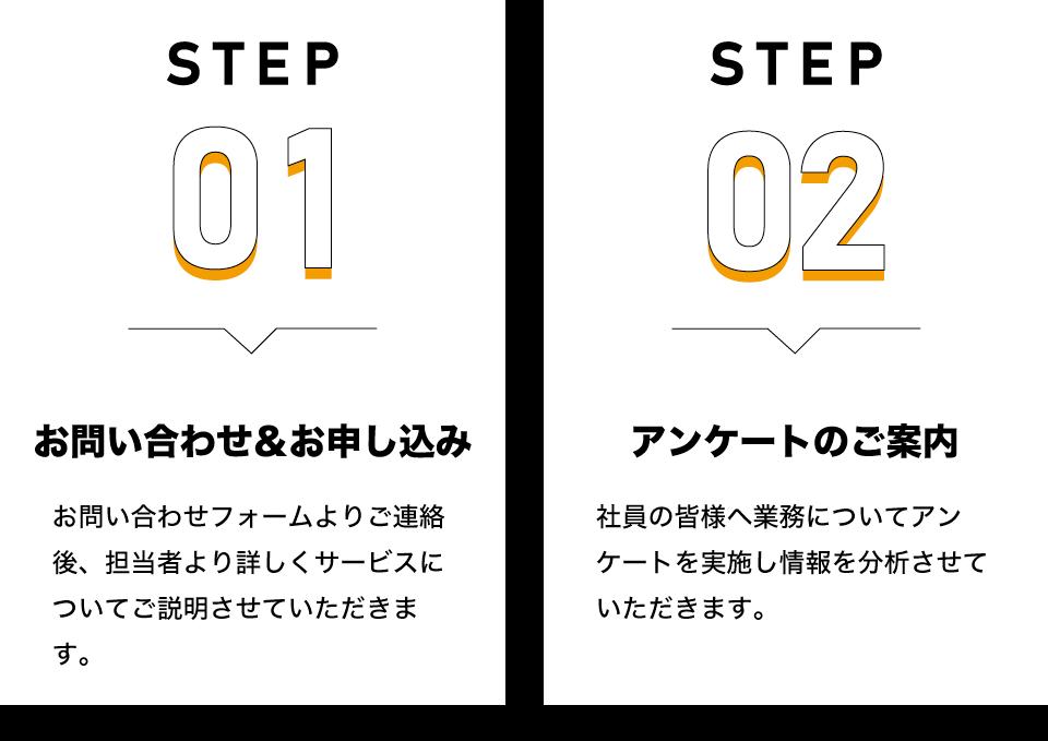 step1お問い合わせ&お申し込み|お問い合わせフォームよりご連絡後、担当者より詳しくサービスについてご説明させていただきます。step2アンケートのご案内|社員の皆様へ業務についてアンケートを実施し情報を分析させていただきます。