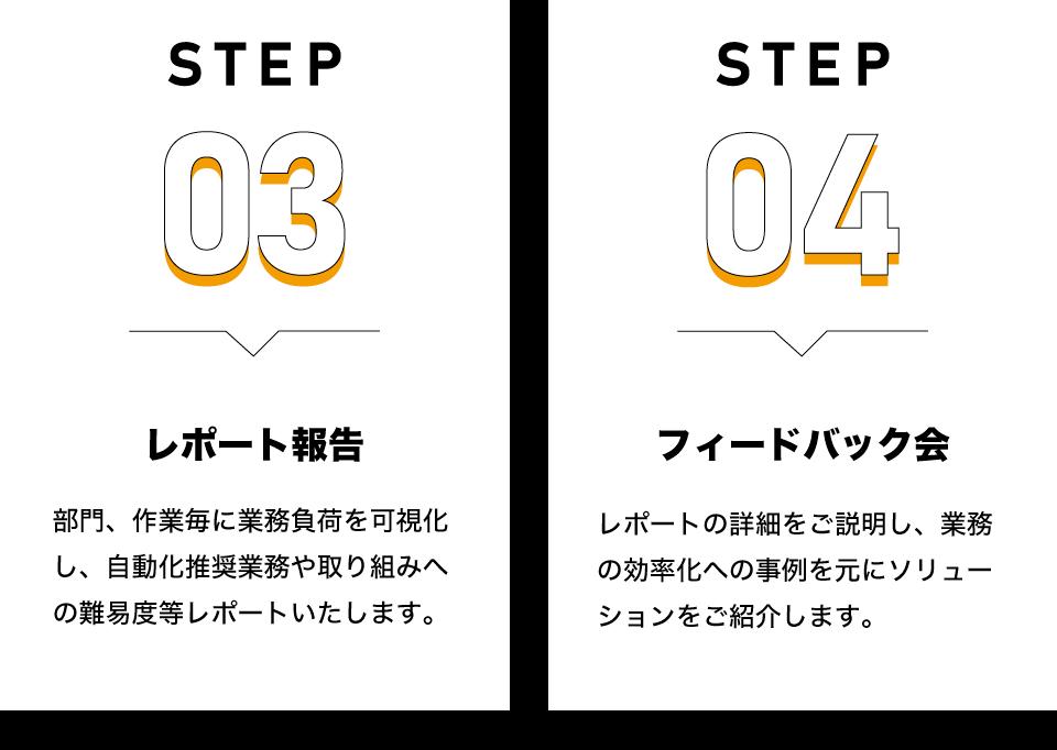 step3レポート報告|部門、作業毎に業務負荷を可視化し、自動化推奨業務や取り組みへの難易度等レポートいたします。step4フィードバック会|レポートの詳細をご説明し、業務の効率化への事例を元にソリューションをご紹介します。