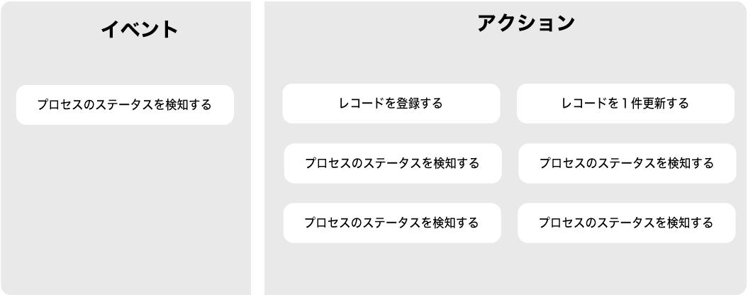 イベントとアクションイメージ